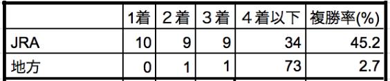 東京大賞典2019所属別データ