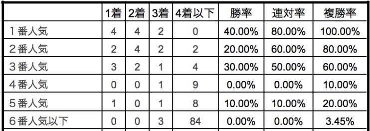 東京大賞典2019単勝人気別データ