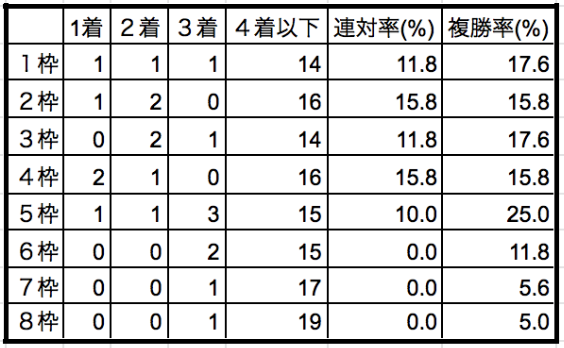 有馬記念2019枠順別データ2