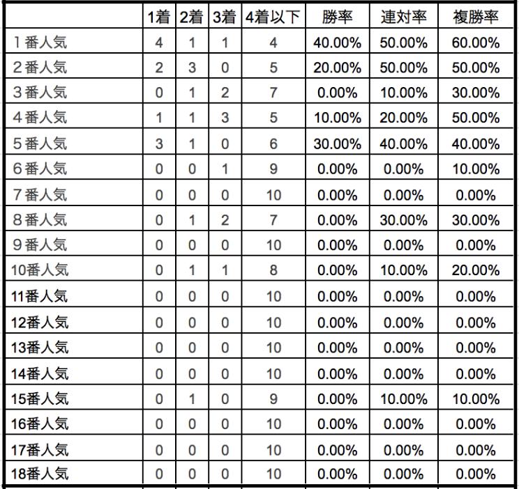阪神ジュベナイルフィリーズ2019単勝人気別データ