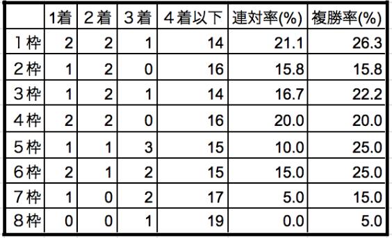 有馬記念2019枠順別データ