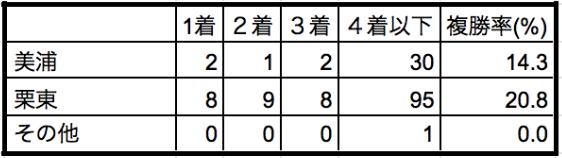 有馬記念2019所属別データ