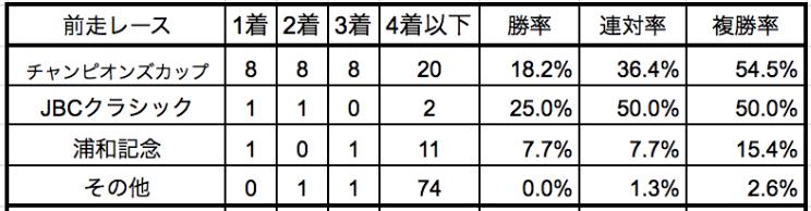 東京大賞典2019前走別データ