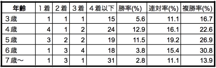 東京大賞典2019年齢別データ