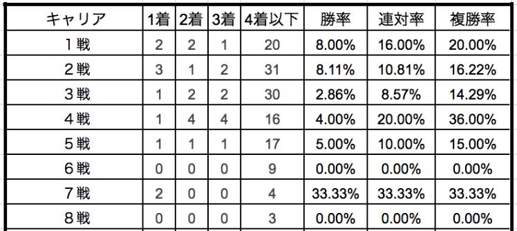 フェアリーステークス2020キャリア別データ