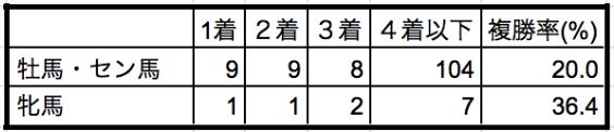 日経新春杯2020性別データ