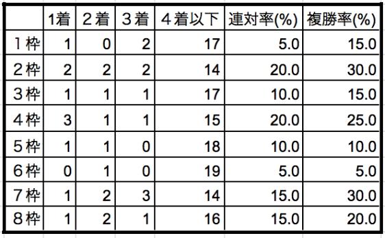 フェアリーステークス2020枠順別データ