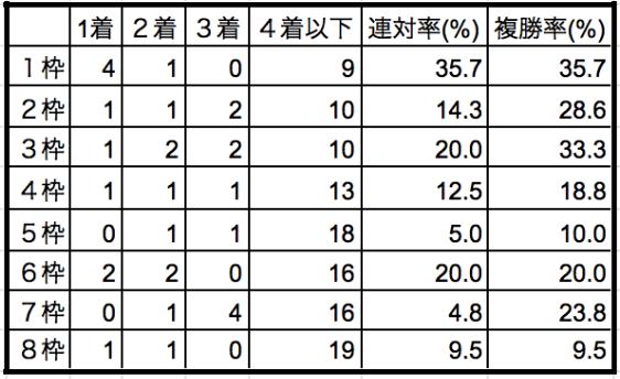 日経新春杯2020枠順別データ