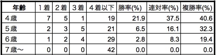 日経新春杯2020出走登録馬