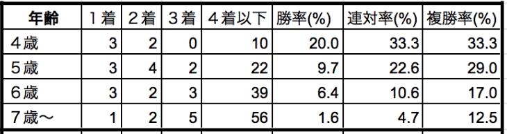 根岸S年齢別データ