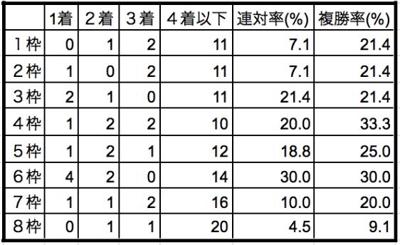 AJCC 枠順別データ