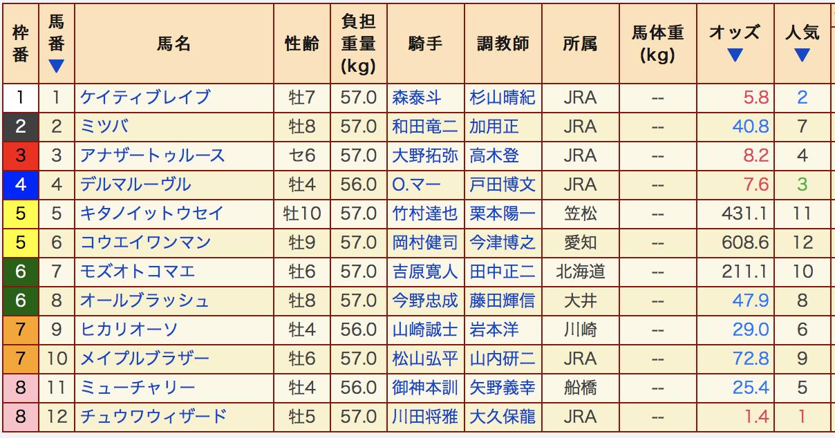 川崎記念2020出走表