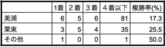 京成杯2020所属データ