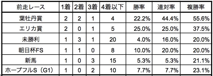 京成杯2020前走別データ