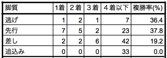 AJCC 脚質別データ
