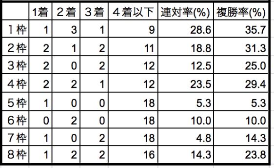 シンザン記念2020枠順別データ