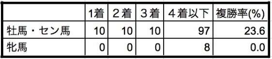 AJCC 性別データ