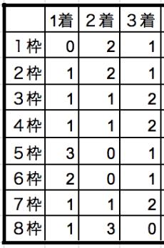 川崎記念2020枠順別データ