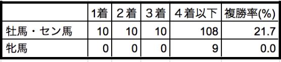 京成杯2020性別データ
