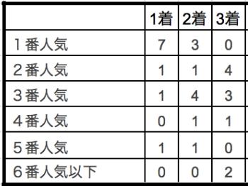 川崎記念2020単勝人気別データ