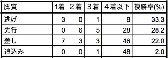 フェアリーステークス2020脚質別データ