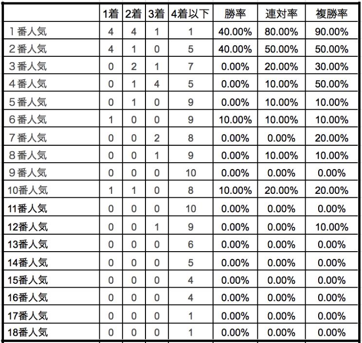 日経新春杯2020単勝人気別データ