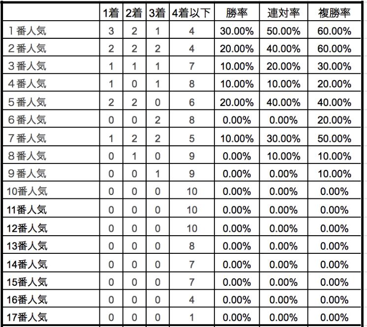 京成杯2020単勝人気別データ