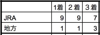 川崎記念2020所属別データ