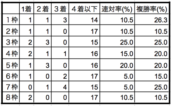 根岸S枠順別データ