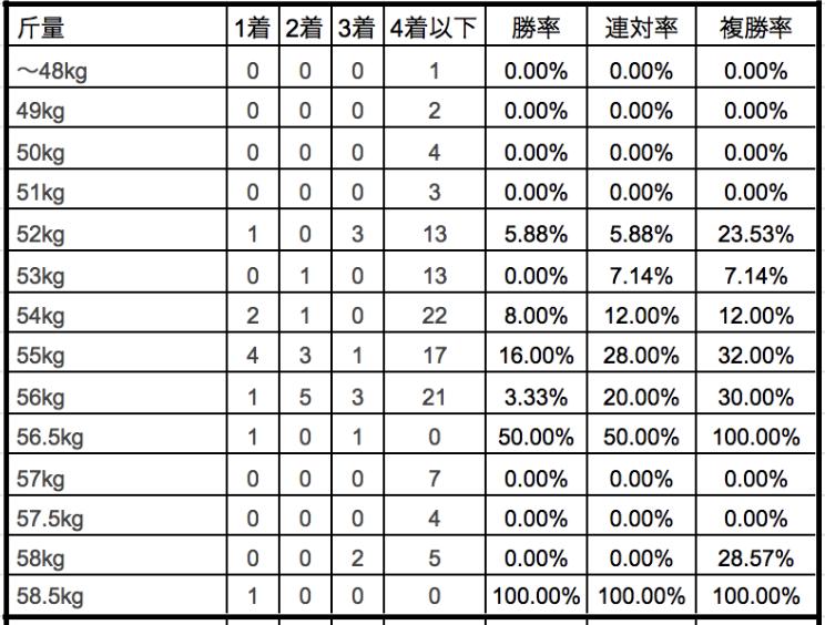 日経新春杯2020斤量別データ
