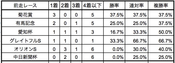 日経新春杯2020前走別データ