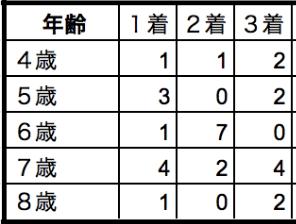川崎記念2020年齢別データ