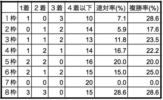 京成杯2020枠順別データ
