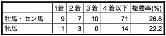 京都記念2020性別データ