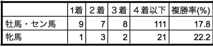 阪急杯2020性別データ