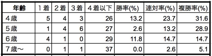 東京新聞杯2020年齢別データ