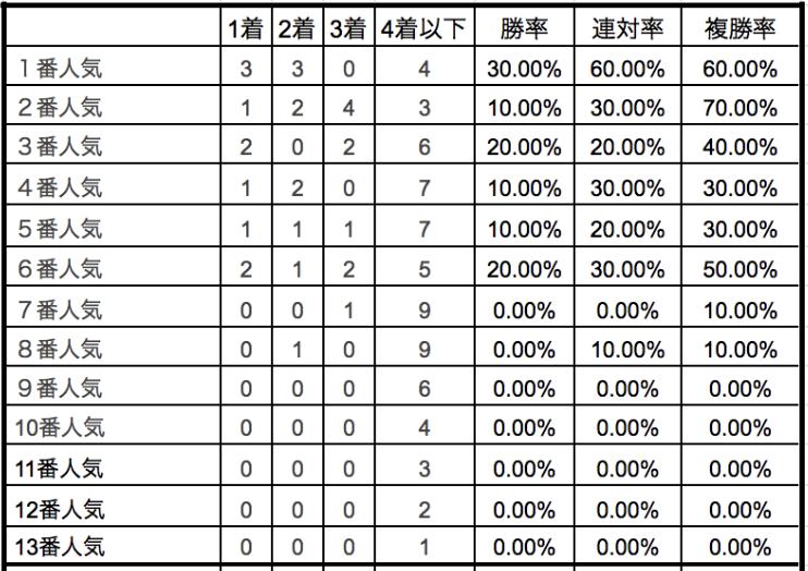 きさらぎ賞2020単勝人気順別データ