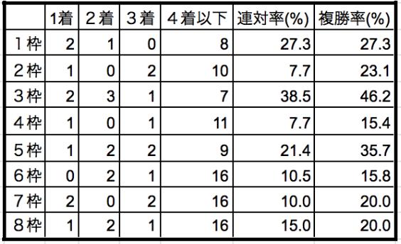 中山記念2020枠順別データ