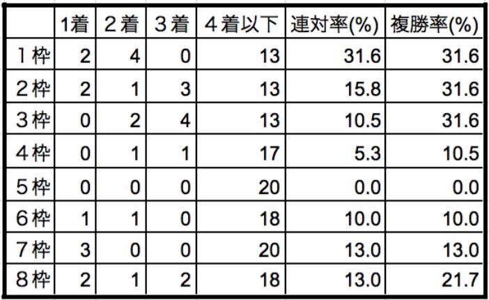 阪急杯2020枠順別データ