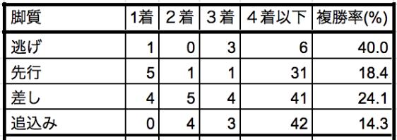 クイーンステークス2020脚質別データ