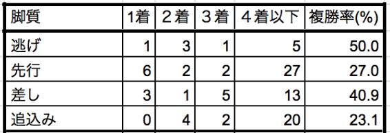 きさらぎ賞2020脚質別データ