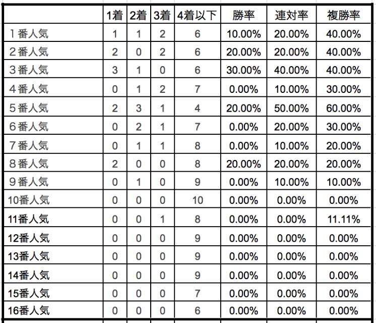 東京新聞杯2020単勝人気別データ