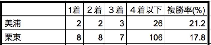 阪急杯2020所属別データ