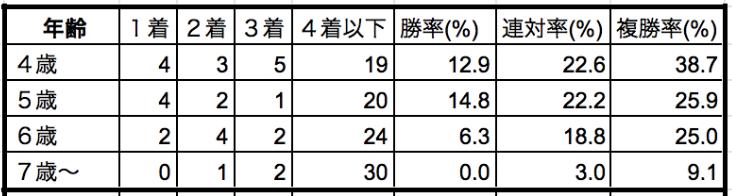 中山記念2020年齢別データ