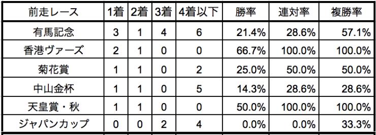 京都記念2020前走別データ