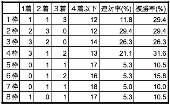 東京新聞杯2020枠順別データ