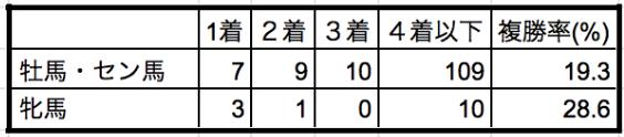 東京新聞杯2020性別データ