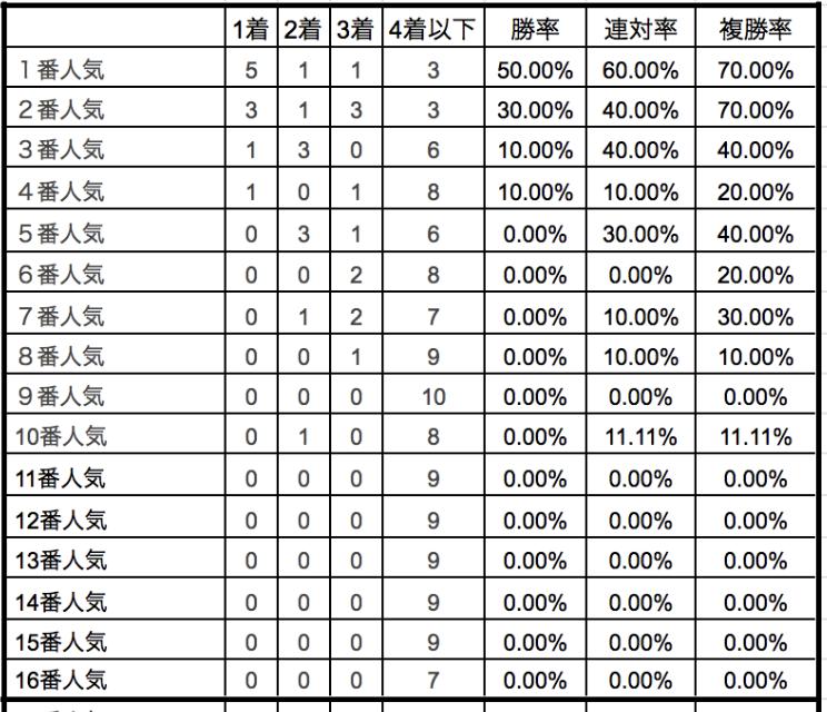 クイーンステークス2020単勝人気別データ