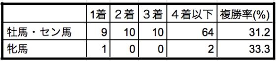 きさらぎ賞2020性別データ