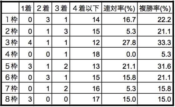 クイーンステークス2020枠順別データ